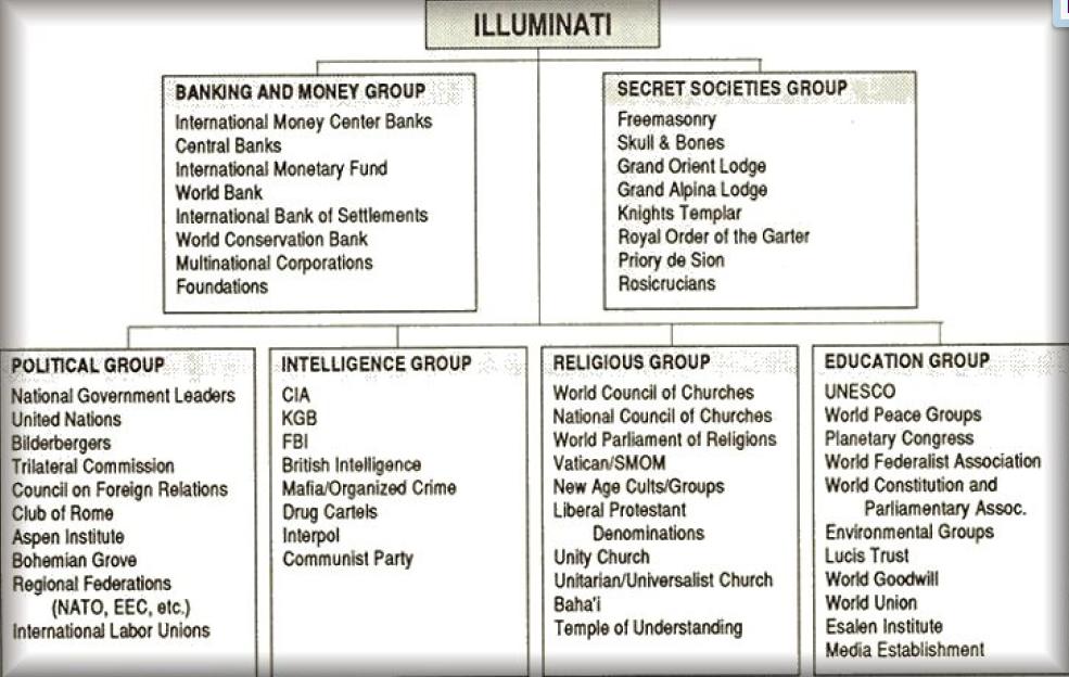 esquema-illuminati