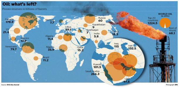 Los Grandes Reservorios Petroleros del Planeta