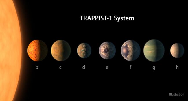 Satélites de la NASA y los 7 nuevos exoplanetas